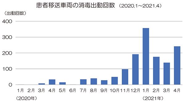 患者移送車両の消毒出動回数 (2020.1~2021.4)